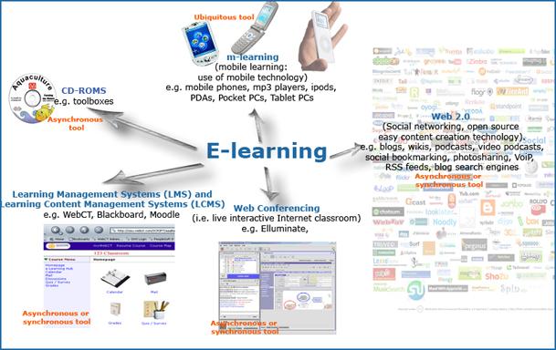E Learning 20112022vg